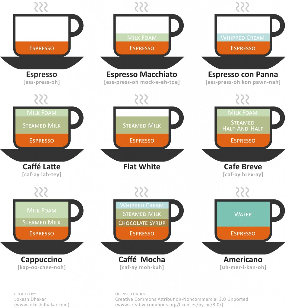 Your guide to coffee drinks telling the difference between them coffee gear at home - Cool coffee cups that make a visual difference ...