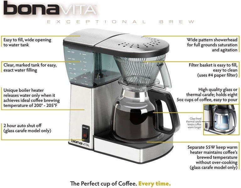 Bonavita Coffee Grinder