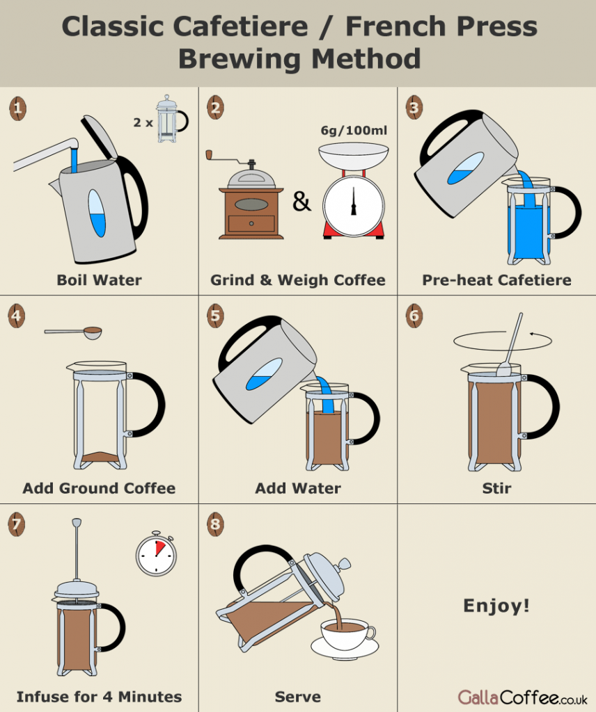 How To Brew Coffee Using A French Press Apps Directories