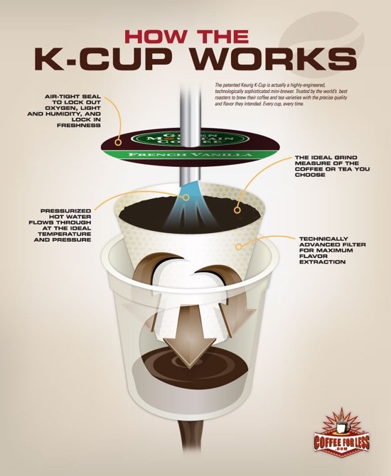 Keurig K Cup Graphic How Do You Use A Keurig Single Cup Coffee Maker